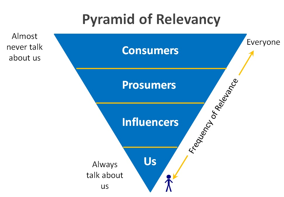 Pyramid of Relevancy
